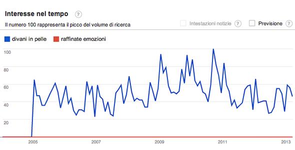Google Trend divani in pelle vs raffinate emozioni